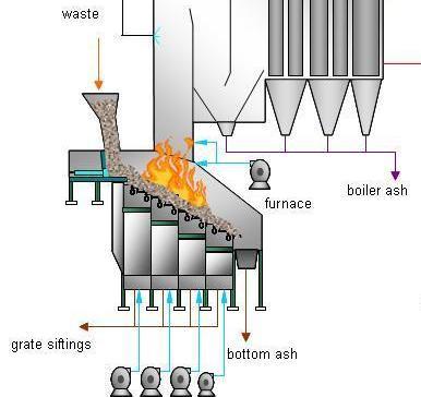Grate incinerator